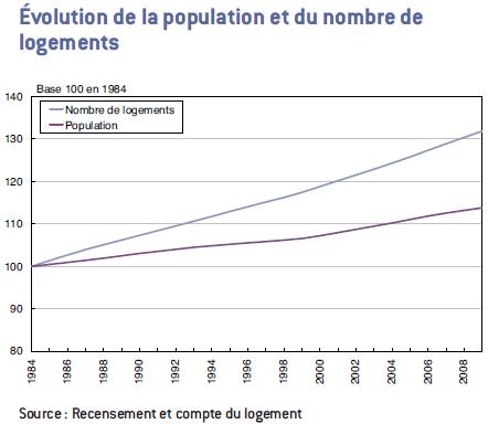 http://carcreff.free.fr/images/evolution-population-nombre-logement.png