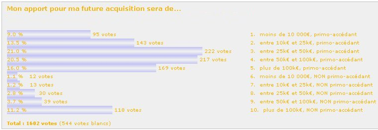 http://carcreff.free.fr/images/immo_sondage_apport.jpg