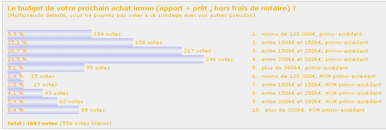 http://carcreff.free.fr/images/immo_sondage_budget_achat.jpg