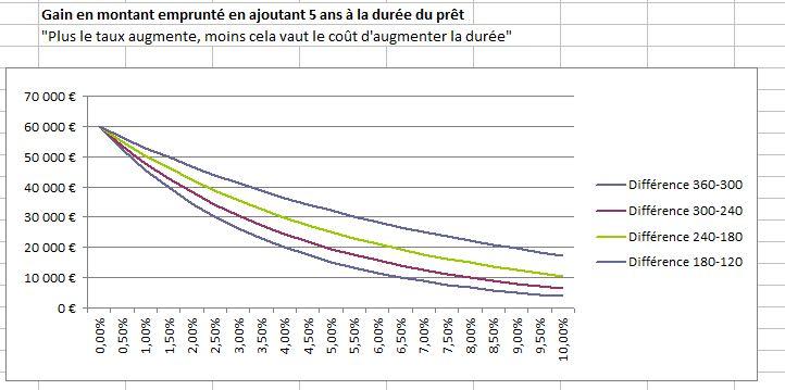 http://carcreff.free.fr/images/taux_monte_donc_augmenter_duree_pret_ininteressant.jpg